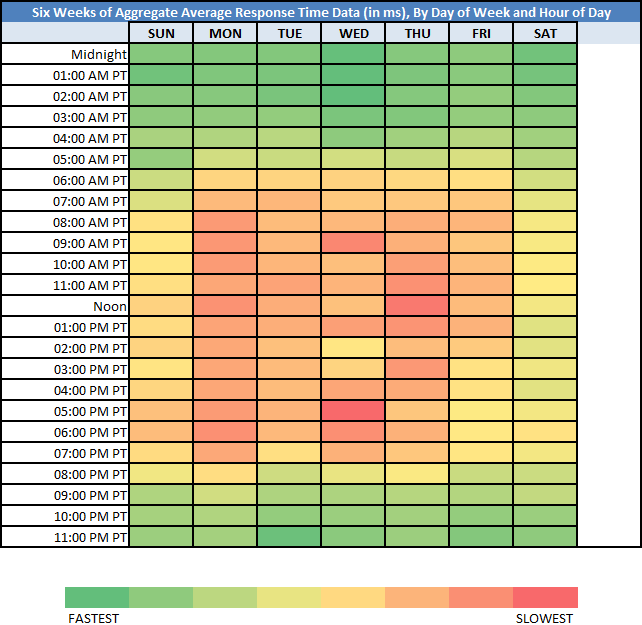 Taking Your Web Performance S Temperature Using A Heat Map