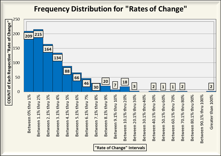 how to create frequency distribution in excel