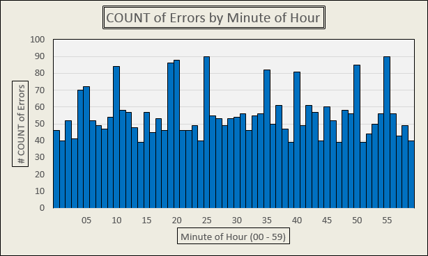 Blog Post Availability by Minute of Hour - 1