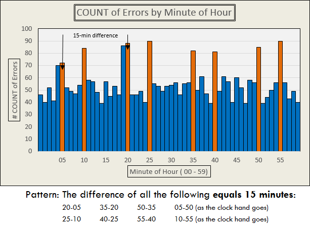 Blog Post Availability by Minute of Hour - 2