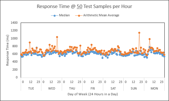 Sampling Web Performance and YOU 2