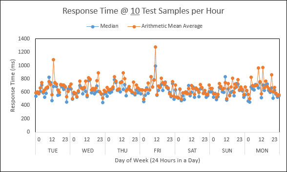 Sampling Web Performance and YOU 3