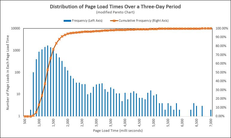 Web Performance Modified Pareto Chart - percent