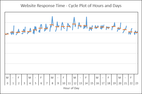 Webtortoise Cycle Plot Graph 2