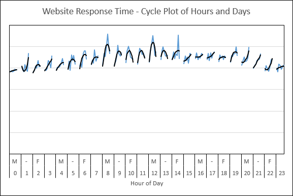 Webtortoise Cycle Plot Graph 3