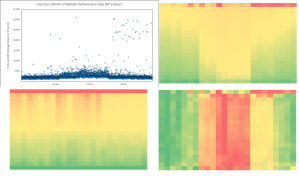 Webtortoise XY Scatter to Heat Map - 2 by 2