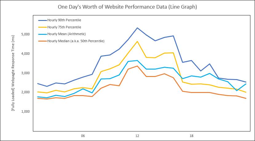 Webtortoise - SLA Bullet Graph - 2