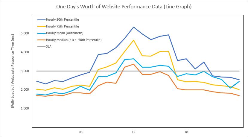 Webtortoise - SLA Bullet Graph - 3