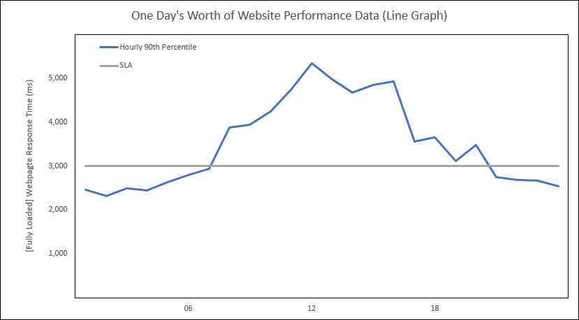 Webtortoise - SLA Bullet Graph - 4