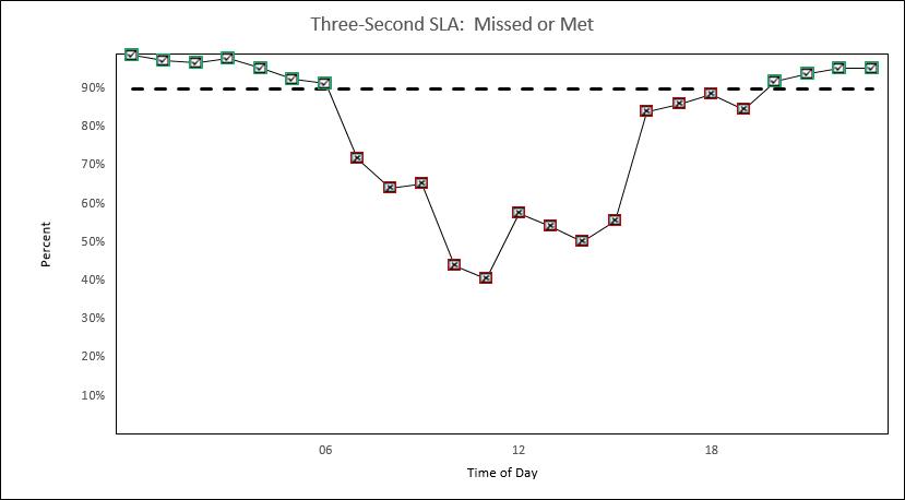Webtortoise - SLA Bullet Graph - 8