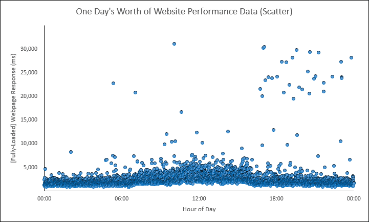 Web Performance Hockey Stick Chart -- 1 of 4 -- 1