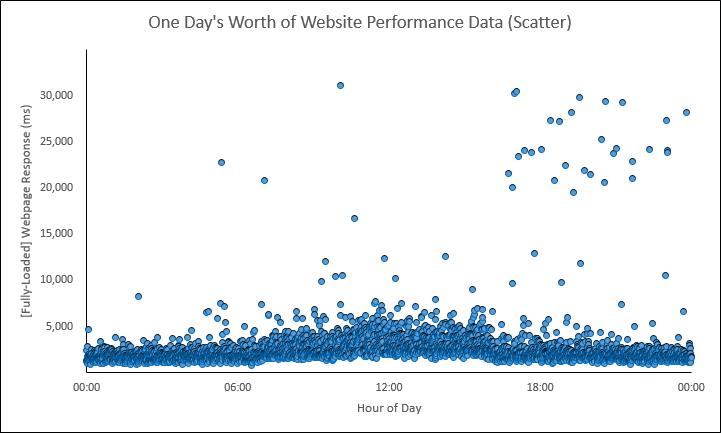 Web Performance Hockey Stick Chart -- 1 of 4 -- 1