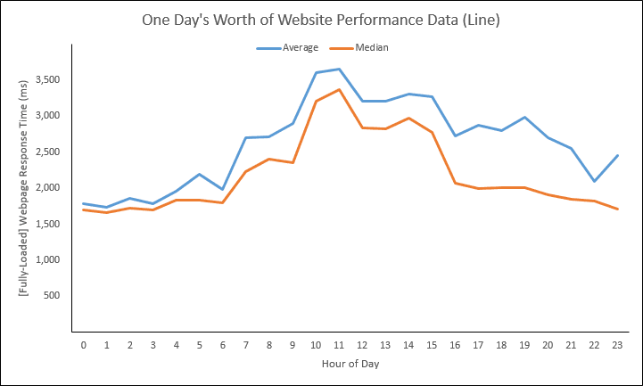 Web Performance Hockey Stick Chart -- 1 of 4 -- 2