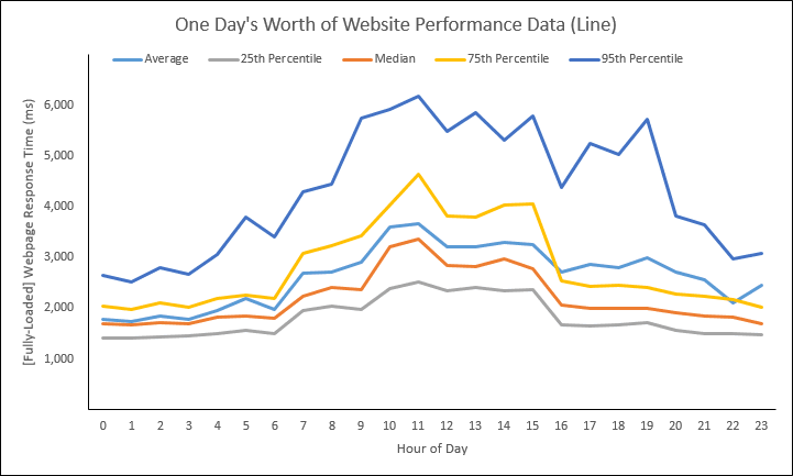 Web Performance Hockey Stick Chart -- 1 of 4 -- 3