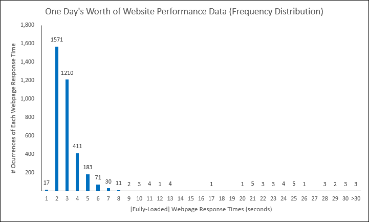 Web Performance Hockey Stick Chart -- 1 of 4 -- 4