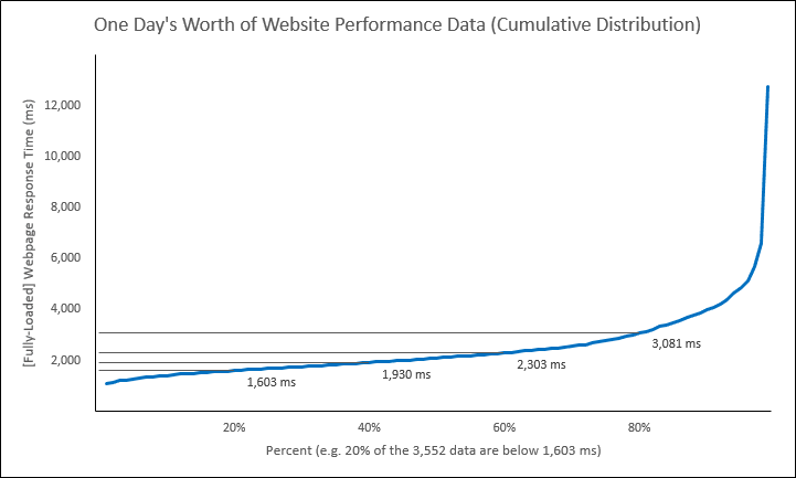 Web Performance Hockey Stick Chart -- 1 of 4 -- 5