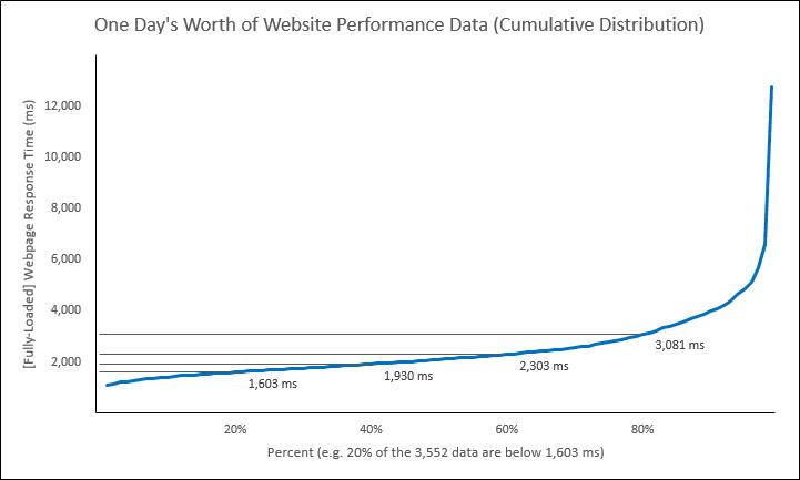 Web Performance Hockey Stick Chart -- 1 of 4 -- 5