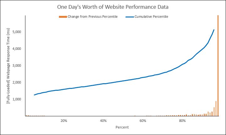 Web Performance Hockey Stick Chart -- 1 of 4 -- 8