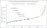 Web Performance Hockey Stick Chart -- 2 of 4 -- 2