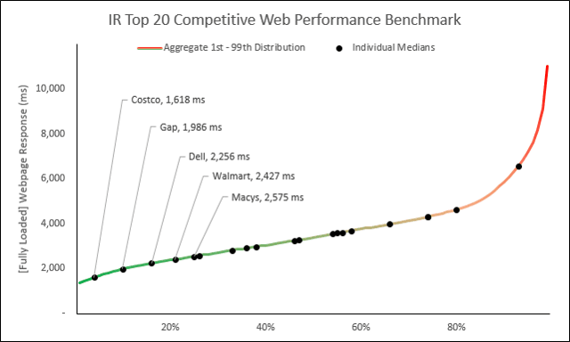 Web Performance Hockey Stick Chart -- 2 of 4 -- 2
